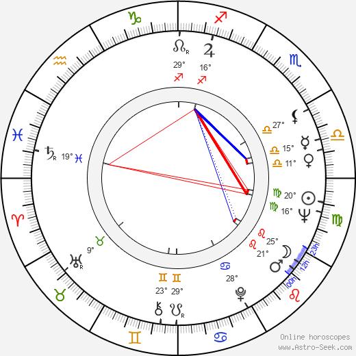 Nedeljko Dragic birth chart, biography, wikipedia 2019, 2020