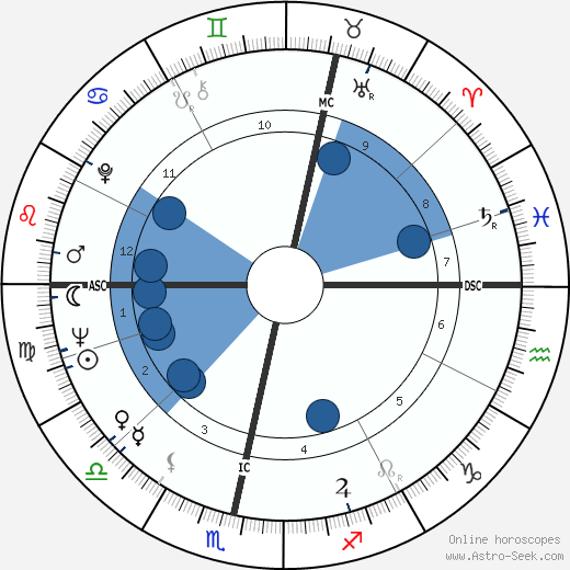 Nicol Williamson wikipedia, horoscope, astrology, instagram