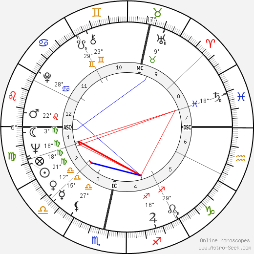 Nicol Williamson birth chart, biography, wikipedia 2018, 2019