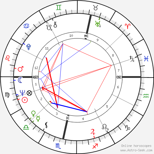 Nicol Williamson astro natal birth chart, Nicol Williamson horoscope, astrology