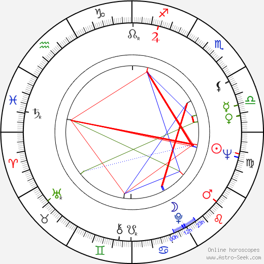 Pavel Landovský astro natal birth chart, Pavel Landovský horoscope, astrology
