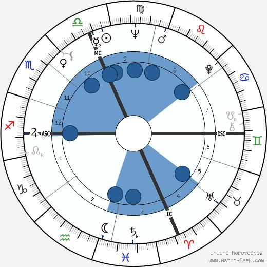 Pierquinto Cariaggi wikipedia, horoscope, astrology, instagram