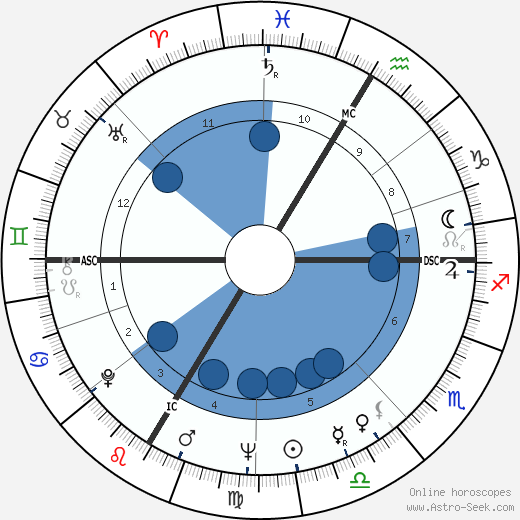 Roland Guillas wikipedia, horoscope, astrology, instagram