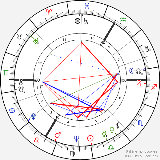 Roland Guillas astro natal birth chart, Roland Guillas horoscope, astrology