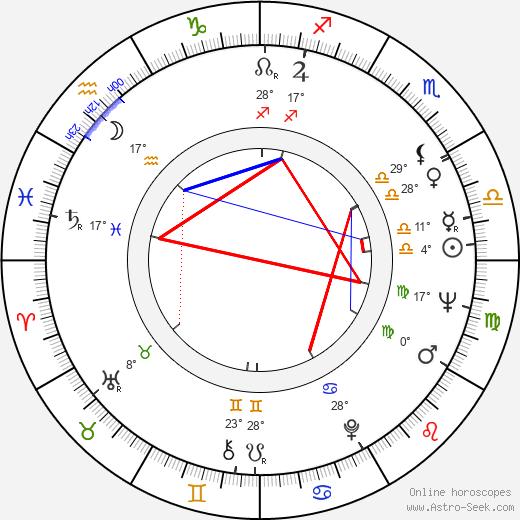 Sancho Gracia birth chart, biography, wikipedia 2018, 2019