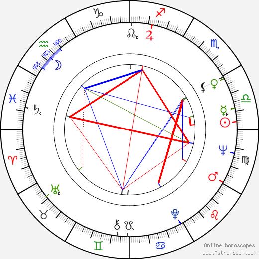 Sancho Gracia astro natal birth chart, Sancho Gracia horoscope, astrology