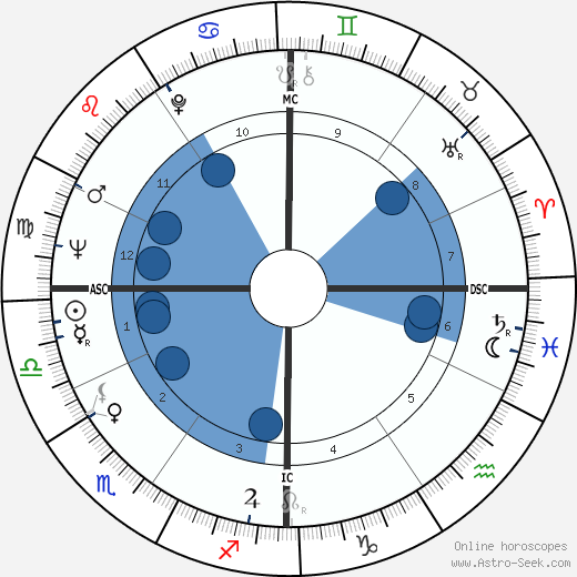 Silvio Berlusconi wikipedia, horoscope, astrology, instagram