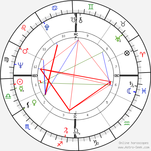 Silvio Berlusconi astro natal birth chart, Silvio Berlusconi horoscope, astrology