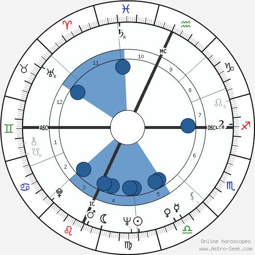 Stefano Della Chiaje wikipedia, horoscope, astrology, instagram