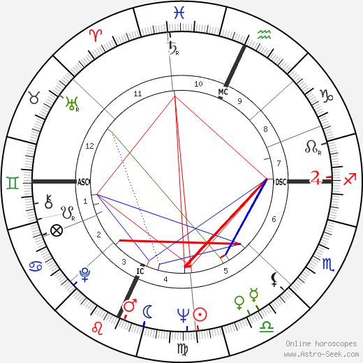 Stefano Della Chiaje astro natal birth chart, Stefano Della Chiaje horoscope, astrology