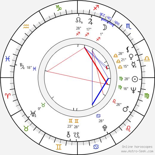 Teresa Gimpera birth chart, biography, wikipedia 2019, 2020