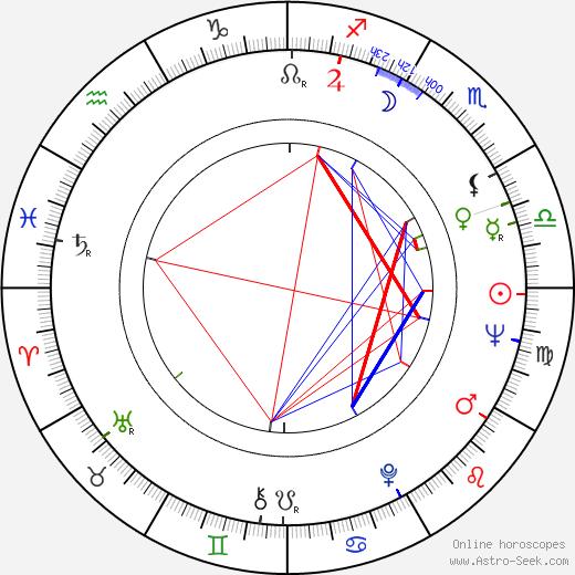 Teresa Gimpera astro natal birth chart, Teresa Gimpera horoscope, astrology