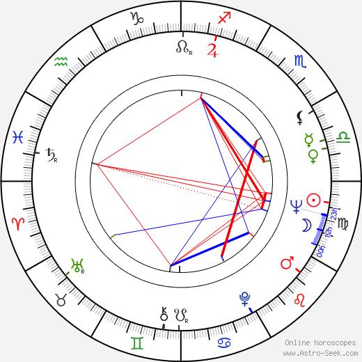 Walter Koenig astro natal birth chart, Walter Koenig horoscope, astrology