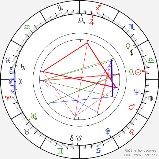 Xénia Gracová astro natal birth chart, Xénia Gracová horoscope, astrology
