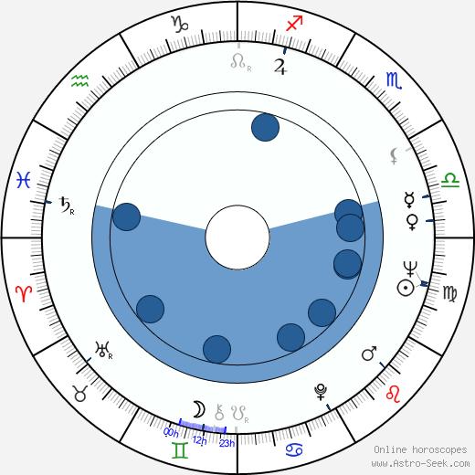 Zdeněk Pulec wikipedia, horoscope, astrology, instagram