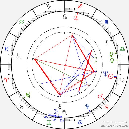 Zdeněk Pulec astro natal birth chart, Zdeněk Pulec horoscope, astrology