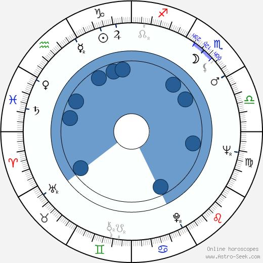 Anna Borowiec wikipedia, horoscope, astrology, instagram