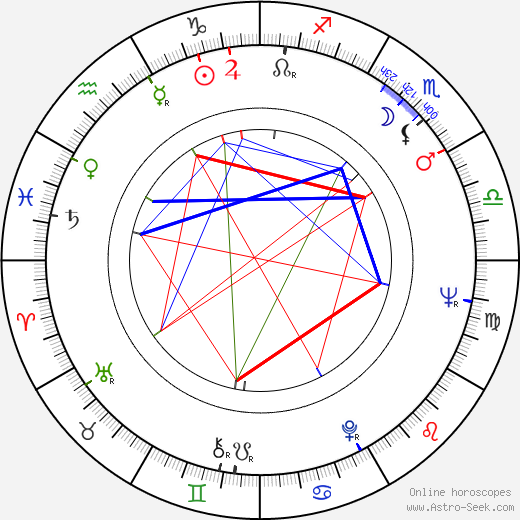 Anna Borowiec birth chart, Anna Borowiec astro natal horoscope, astrology