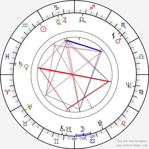 Barton Heyman день рождения гороскоп, Barton Heyman Натальная карта онлайн
