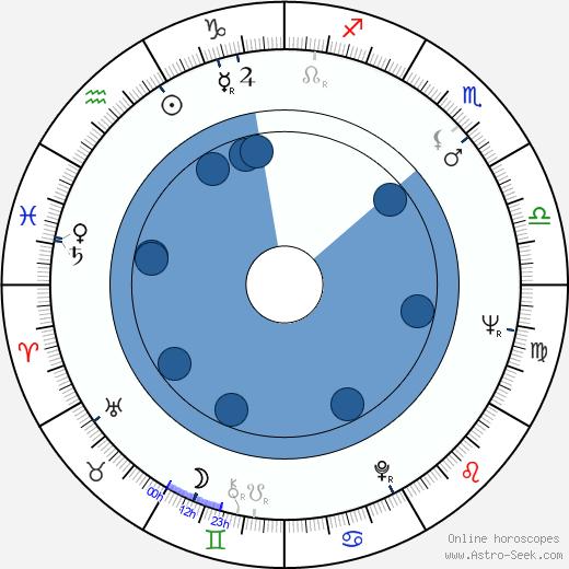 Carlos Aured wikipedia, horoscope, astrology, instagram