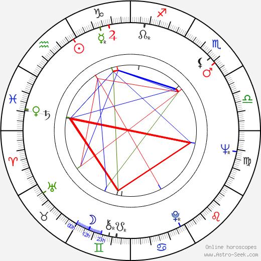 Carlos Aured день рождения гороскоп, Carlos Aured Натальная карта онлайн
