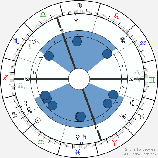 Carolyn Dodson wikipedia, horoscope, astrology, instagram