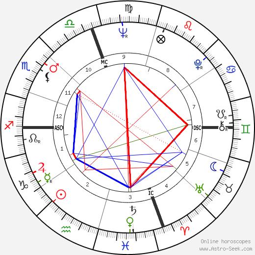 Carolyn Dodson день рождения гороскоп, Carolyn Dodson Натальная карта онлайн
