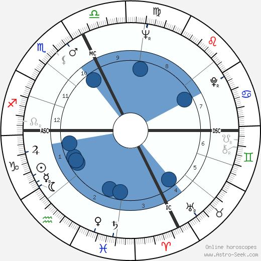 Christian Darrouy wikipedia, horoscope, astrology, instagram