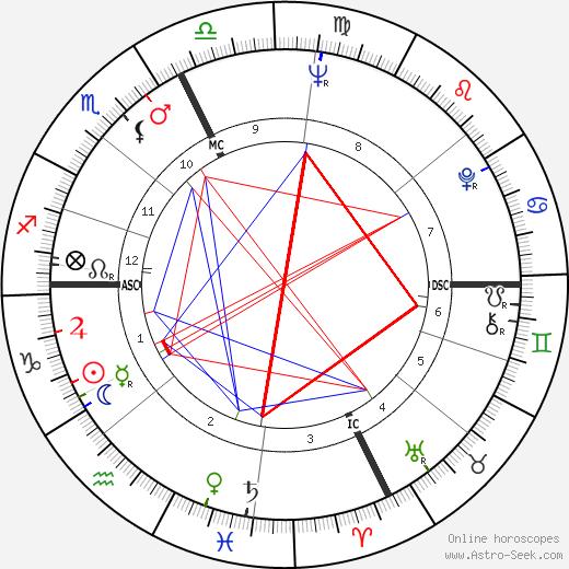 Christian Darrouy tema natale, oroscopo, Christian Darrouy oroscopi gratuiti, astrologia