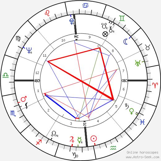 Christian de Chalonge tema natale, oroscopo, Christian de Chalonge oroscopi gratuiti, astrologia