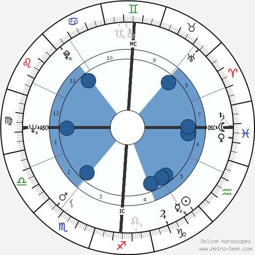Conny van den Bos wikipedia, horoscope, astrology, instagram