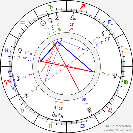 Dick Durock birth chart, biography, wikipedia 2018, 2019