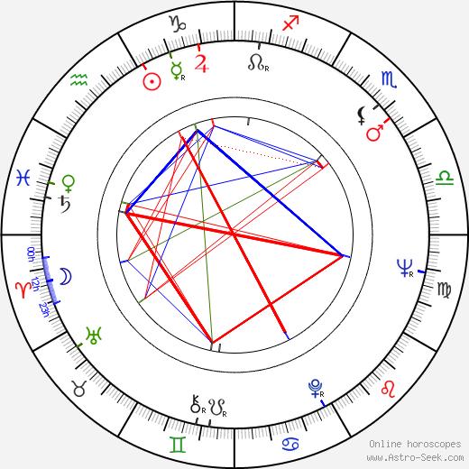 Dick Durock birth chart, Dick Durock astro natal horoscope, astrology