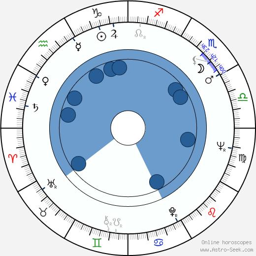 Doris Troy wikipedia, horoscope, astrology, instagram