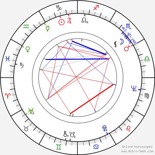 Doris Troy день рождения гороскоп, Doris Troy Натальная карта онлайн