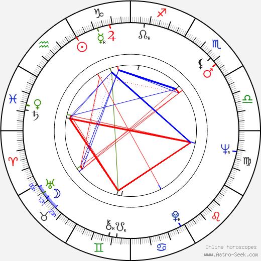 Dorothy Provine tema natale, oroscopo, Dorothy Provine oroscopi gratuiti, astrologia
