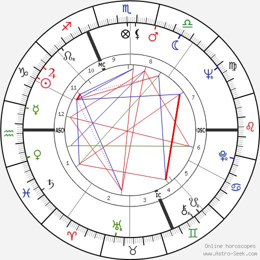 Дайан Кэннон Dyan Cannon день рождения гороскоп, Dyan Cannon Натальная карта онлайн