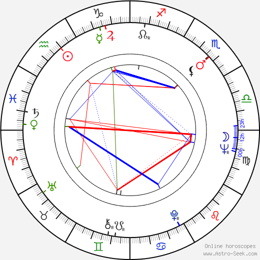 Ed Hansen astro natal birth chart, Ed Hansen horoscope, astrology