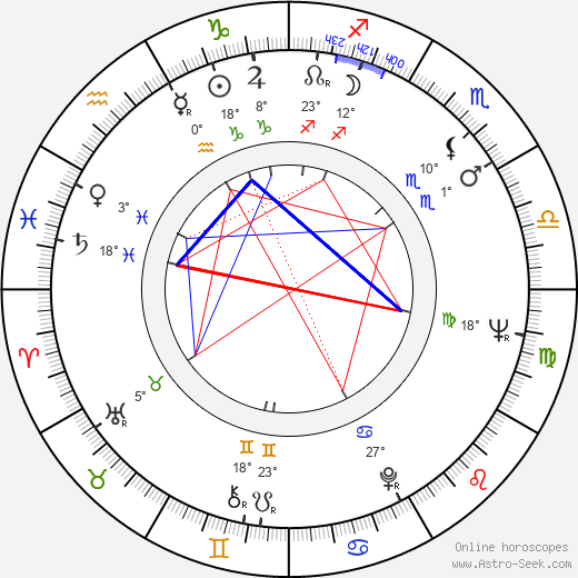 Enrique Lizalde birth chart, biography, wikipedia 2020, 2021