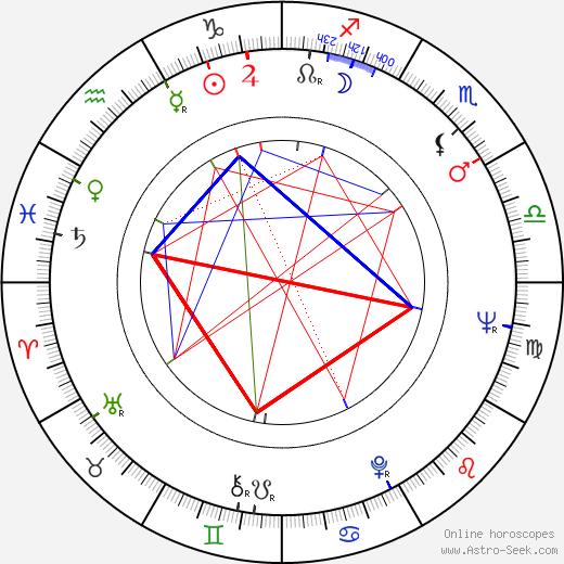 Enrique Lizalde birth chart, Enrique Lizalde astro natal horoscope, astrology