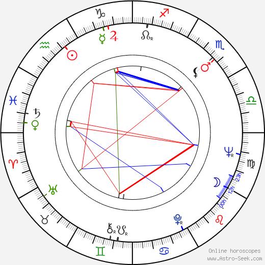 Enzi Fuchs tema natale, oroscopo, Enzi Fuchs oroscopi gratuiti, astrologia