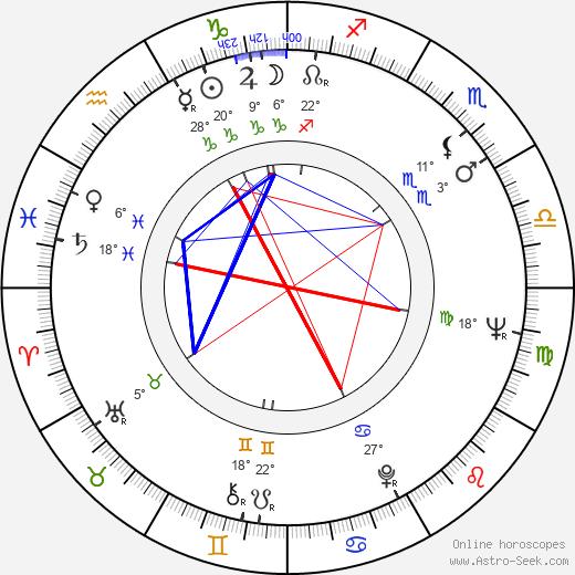 Felix Silla birth chart, biography, wikipedia 2018, 2019