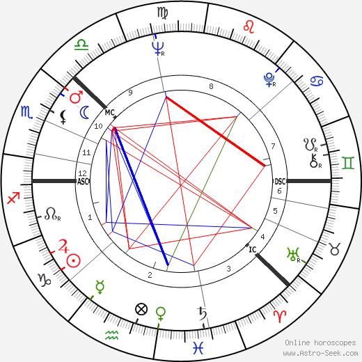 Harri Holkeri astro natal birth chart, Harri Holkeri horoscope, astrology
