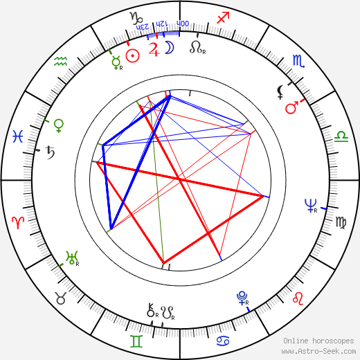 Henryk Boukolowski astro natal birth chart, Henryk Boukolowski horoscope, astrology