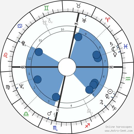Huub van de Graaf wikipedia, horoscope, astrology, instagram