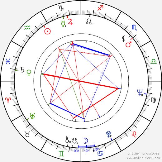 Ivan Jandl birth chart, Ivan Jandl astro natal horoscope, astrology