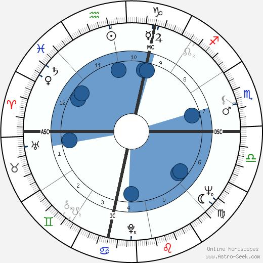 Jim Morris wikipedia, horoscope, astrology, instagram