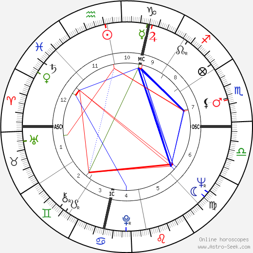 Jim Morris tema natale, oroscopo, Jim Morris oroscopi gratuiti, astrologia