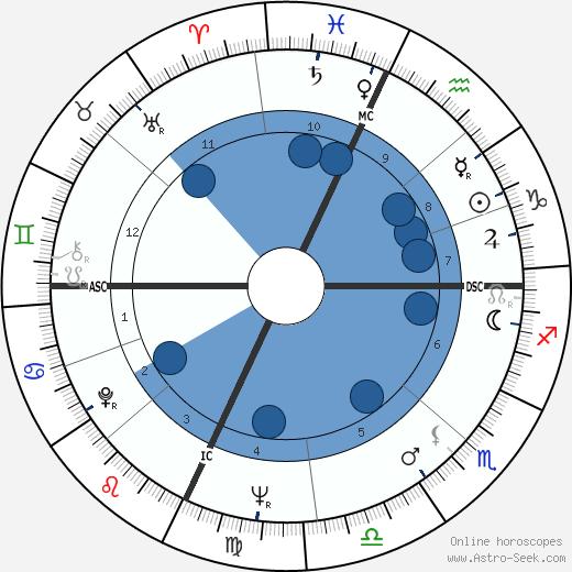 Joseph Epstein wikipedia, horoscope, astrology, instagram