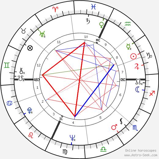 Йозеф Эпштейн Joseph Epstein день рождения гороскоп, Joseph Epstein Натальная карта онлайн